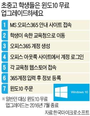 MS, 윈도7 보안 업데이트 지원 '14일 종료'