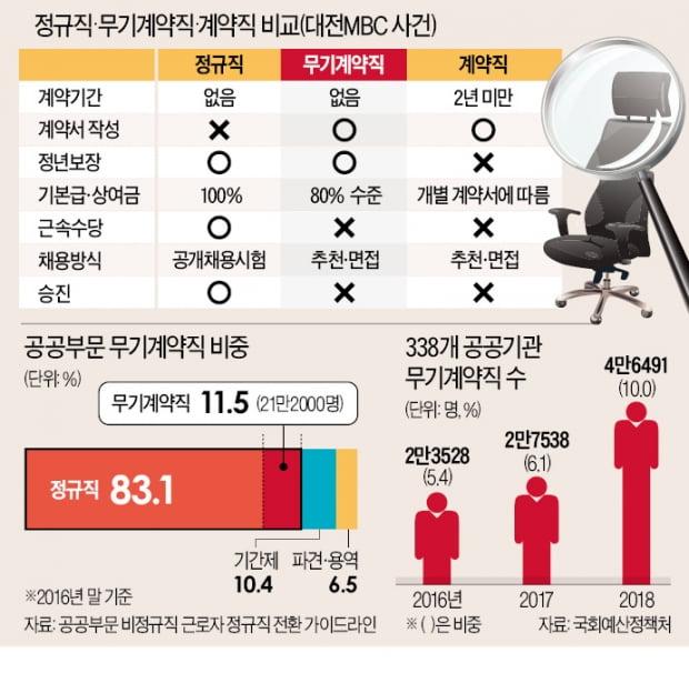 """대법 """"무기계약직, 정규직과 임금 차별 안돼""""…기업들 줄소송에 떤다"""