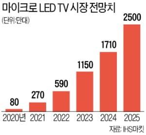 """삼성 """"마이크로 LED TV 300만원대에 내놓을 것"""""""