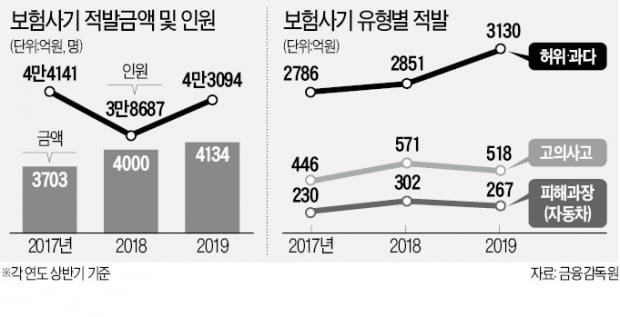 식중독 꾀병·고의사고…보험사기 4134억 적발