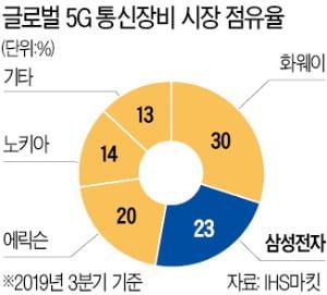 삼성전자, 美 5G 통신망 설계회사 사들여