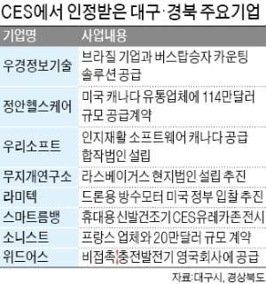 '호흡재활운동 앱' 소니스트, '카운팅 솔루션' 우경정보기술…CES서 빛난 대구·경북 혁신 기업