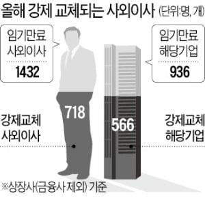 '사외이사 임기제한' 강행…올봄 주총 '대란' 예고