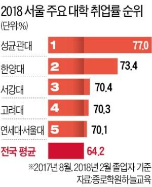 4년제大 취업률 전국 1위 경동대, 서울은 성균관대