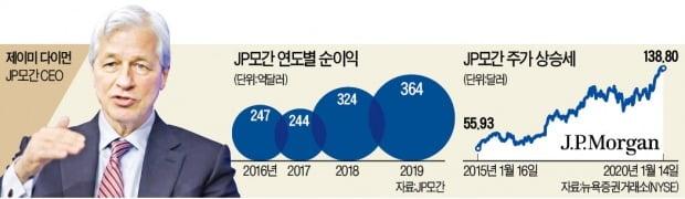 JP모간 순이익 42조원…한국 모든 은행 합친 것의 세 배 벌었다