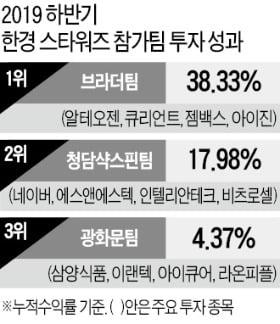 국내 최고 '실전투자대회' 한경스타워즈…'수익률 38%' 하나금투 우승