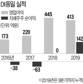 """자산株 DI동일 """"올해 성장株 변신"""""""