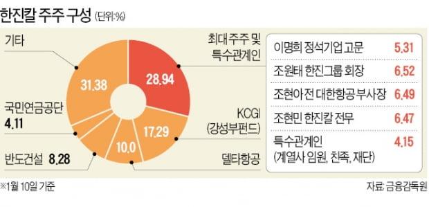 한진家 경영권 분쟁 '격랑'…조현아·KCGI·반도건설 전격 회동說