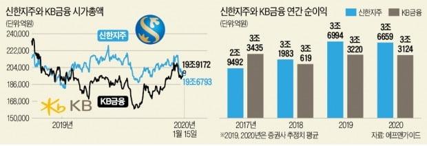 '금융 대장株' 1년 만에 되찾은 KB금융