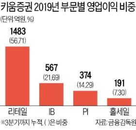 """'주식거래 강자' 키움證도…""""IB부문 등이 영업익 비중 더 커져"""""""