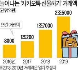 카톡이 키운 온라인 선물 시장, SSG닷컴·티몬도 뛰어들었다