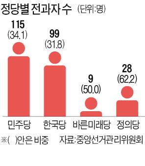 총선 출사표 3명 중 1명은 음주운전 등 '범죄경력'