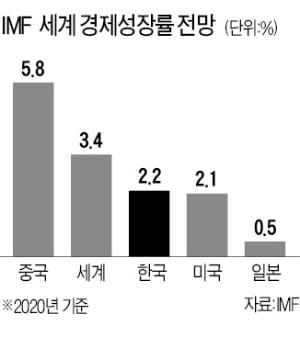 """이창용 """"韓, 제조업에만 의존…新산업 키워야 위기탈출"""""""