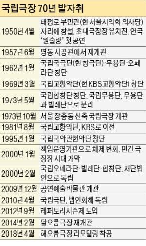 'K컬처 산파역' 국립극장…한국 공연예술 70년 창작 신화 썼다