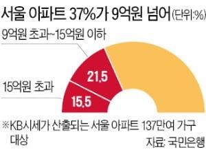 9억 초과도 대출금지 땐 서울 아파트 37%가 영향…실수요자들 큰 피해 우려