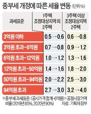 """'다주택자 세금 압박' 속도내는 與…""""종부세 인상안 내달 처리"""""""