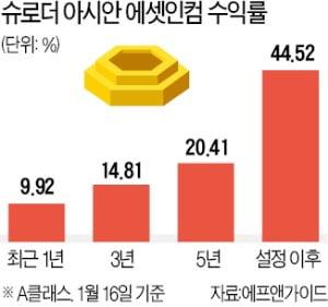 """""""글로벌 침체 가능성 낮다…美보다 덜 오른 신흥국 주목"""""""