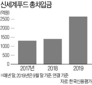 [마켓인사이트] 신세계푸드, 공모 회사채 시장 데뷔…자금 조달 다각화
