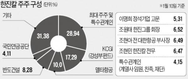 [마켓인사이트]조현아+KCGI+반도 연합하면…조원태 이사 연임 못할 수도