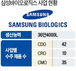 삼성바이오, 올해 美에 CDO 연구소