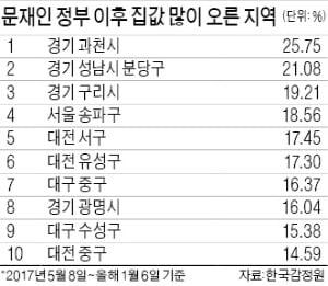 강남 집값 '원상회복' 시키겠다지만…과천·분당·대전이 더 많이 올랐다