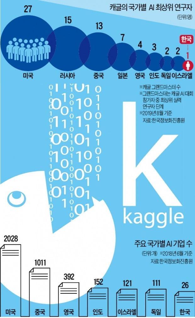 AI 고수들의 전쟁터 캐글…한국 인재들이 안보인다
