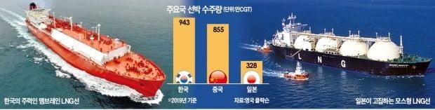 반도체처럼 LNG船도 '초격차'…韓 조선, 3년 연속 세계 1위 노린다