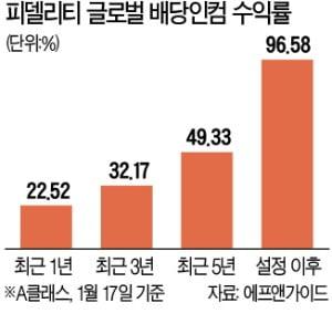 """""""모두가 상승장 베팅할 때…우린 배당株로 하락 대비"""""""