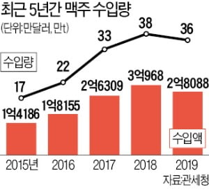 """""""세금 낮아졌다""""…국산 수제맥주 총공세"""