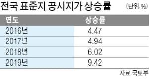 서울의 상당수 자치구가 정부가 산정한 표준지 공시지가 상승률이 지나치게 높다며 이를 낮춰달라고 요구했다. 올해 공시예정가격이 10.33% 오른 강남구 일대 아파트.  한경 DB