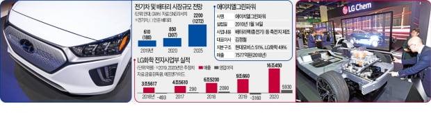 [단독] 현대차-LG '의기투합'…전기차 배터리 합작공장 세운다