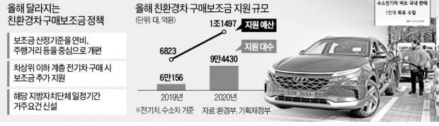 넥쏘 서울에서 사면 보조금 3500만원 지원