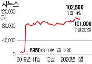 지누스 10만원 돌파에 '대박'난 NH투자증권