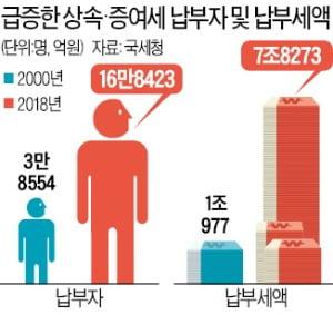 30억 아파트 상속세…韓 8억 vs 美 0원