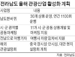 """""""올겨울 버스 타고 '남도한바퀴' 어때요?""""…전라남도, 관광객 6000만명 눈앞"""
