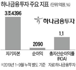 """하나금융, 하나금투 5000억 증자…""""초대형 IB 도약"""""""
