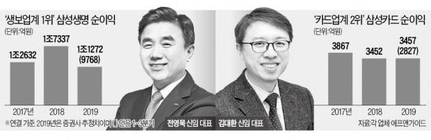 CEO 바꾼 삼성생명·카드…'실적 회복' 과제