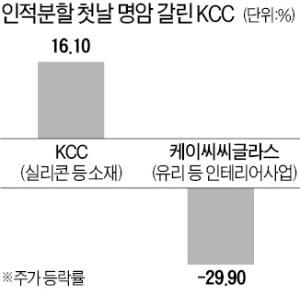 기업분할한 KCC…첫날 성적표 '극과 극'
