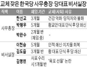 평균 임기 석 달…황교안 대표 비서실장 '잔혹사'