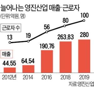 조립식 선반제조업체 영진산업, '父子 콤비 경영'의 힘…6년 새 6배 성장 일궜다