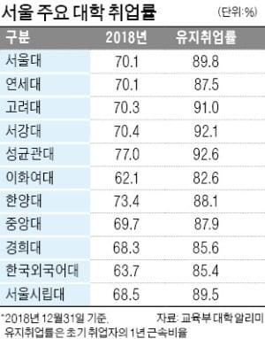 부산 동아대 취업팀이 3년째 서울 찾은 까닭