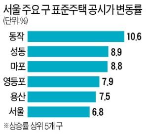 20억 방배동 단독주택 보유세 721만→1055만원…46% 치솟아