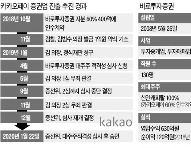 """[마켓인사이트] """"카카오發 증권시장 빅뱅 오나""""…대형사 긴장"""
