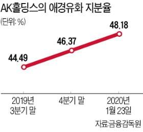 애경그룹 오너家 지배력 키운다…AK홀딩스, 유화 지분 50% 육박