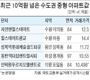 의왕·수원·동탄…'10억 집값' 경부축 따라 남하
