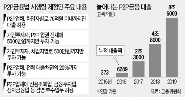 P2P 대출한도 70억으로…부동산PF 투자 제한