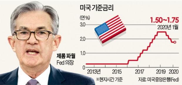 Fed, 불황 대비 '금리 상한제' 검토…양적완화 수준 부양효과 기대