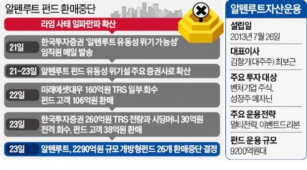 [단독] '제2의 라임사태' 결국 터졌다…알펜루트, 2300억 환매 중단
