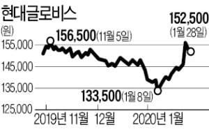 [마켓인사이트] '엘리엇 리스크' 걷힌 현대차그룹…자금조달 본격 '시동'