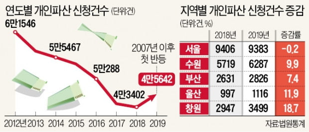 조선·자동차 '불황 직격탄'…창원·울산, 개인파산 두 자릿수 폭증